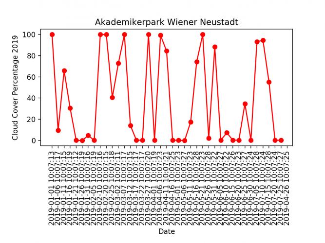 cloud_count_neustadt