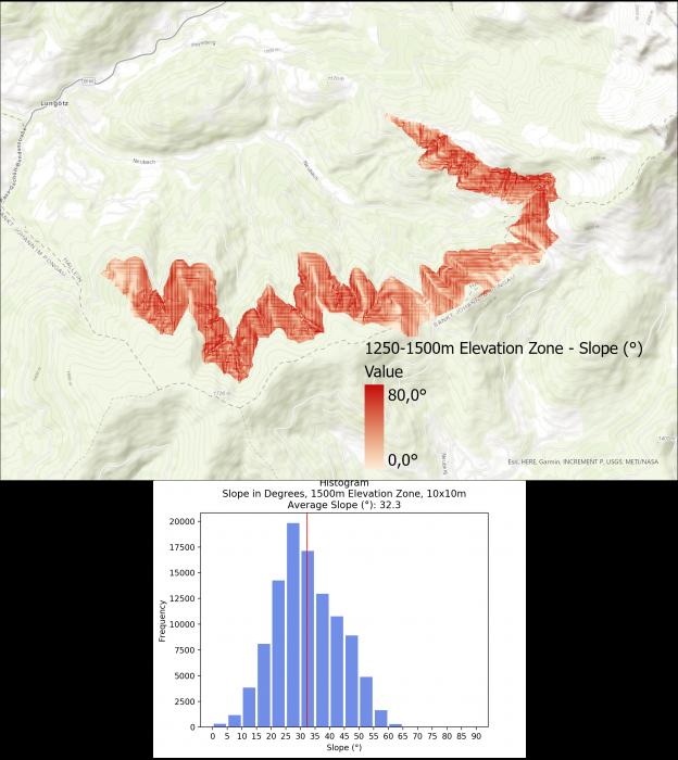 Image 8: Slope Visualization and Histogram for 1250-1500m Elevation Zone.