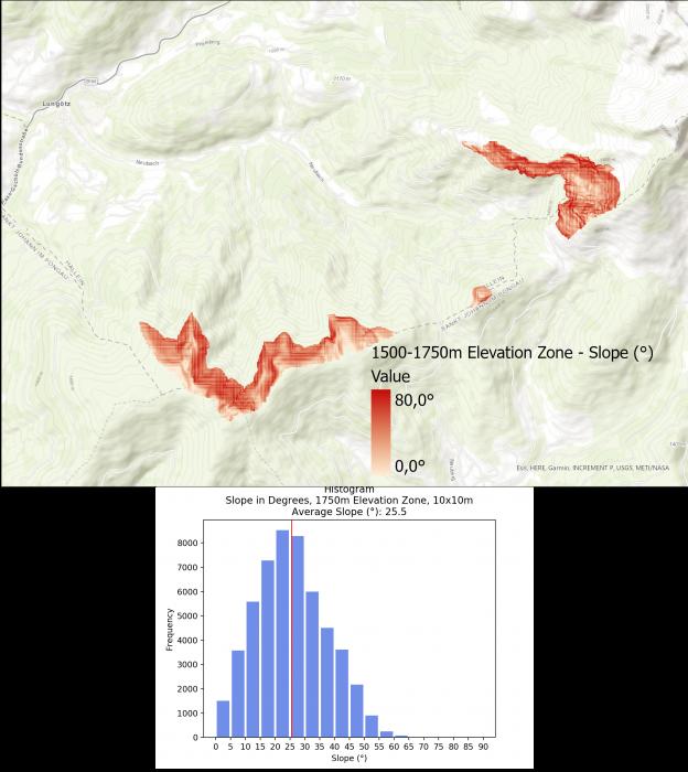 Image 9: Slope Visualization and Histogram for 1500-1750m Elevation Zone.