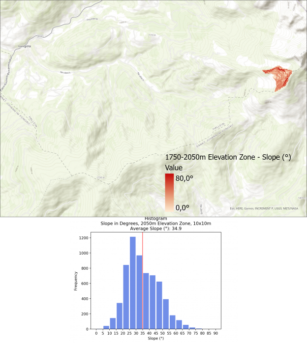 Image 10: Slope Visualization and Histogram for >1750m Elevation Zone.