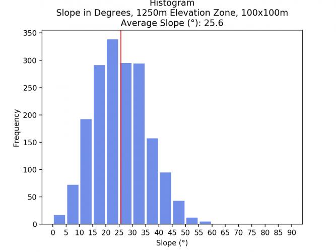 Image 15: Histogram of 1000 - 1250m Elevation Zone, 100x100m pixel size.