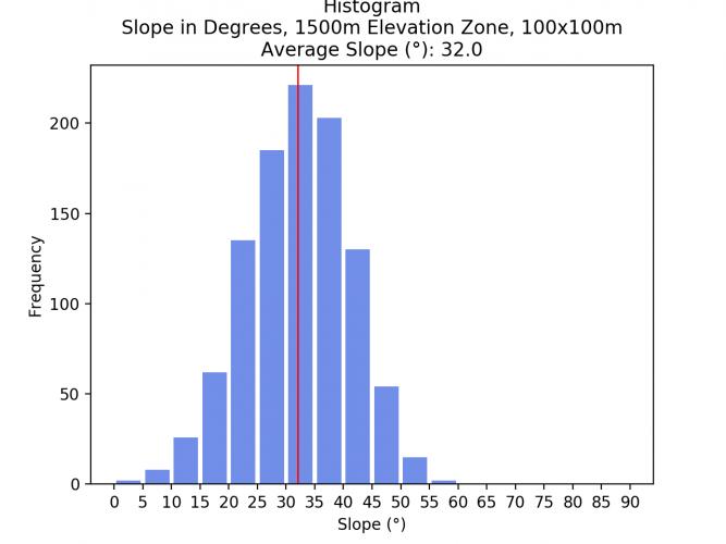 Image 16: Histogram of 1250 - 1500m Elevation Zone, 100x100m pixel size.