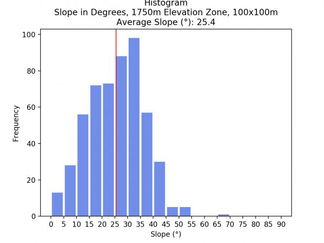 Image 17: Histogram of 1500 - 1750m Elevation Zone, 100x100m pixel size.