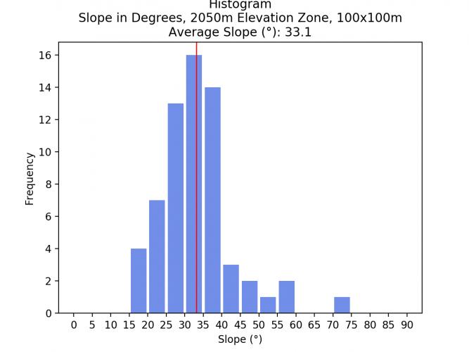 Image 18: Histogram of >1750m Elevation Zone, 100x100m pixel size.
