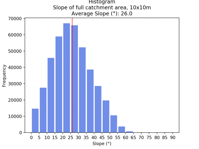 Graph 1: Slope Histogram of 10x10m pixels for the whole study area and average slope line.