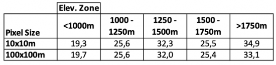 Table 1: Comparison of average slope per Elevation Zone and spatial resolution.