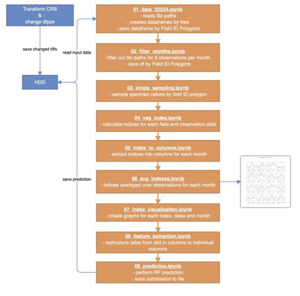 Diagram 1: Flowchart of Workflow.
