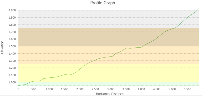 Image 11: Profile Graph, background colorcoded to represent elevation zones.