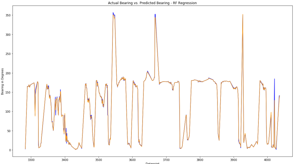 Image 17: Actual bearing value vs. RF predicted bearing value (absolute values).