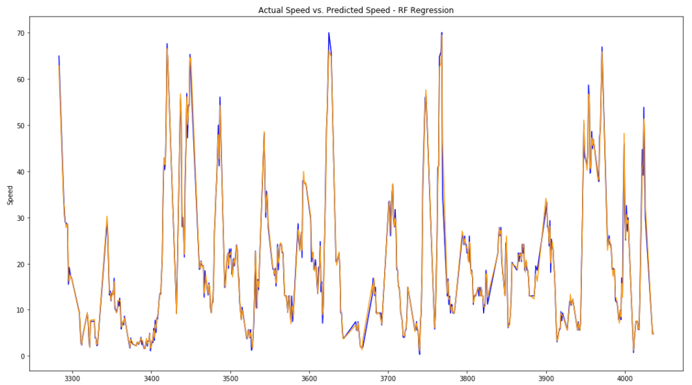 Image 16: Actual speed value vs. RF predicted speed value (absolute values).