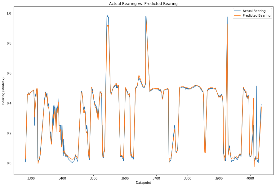 Image 13: Speed prediction accuracy for 500 points, actual vs. predicted value.
