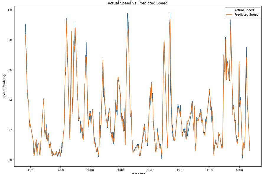 Image 14: Bearing prediction accuracy for the same 500 points, actual vs. predicted value.